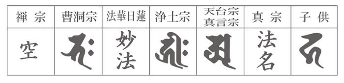上文字(梵字・冠字・置字)一覧